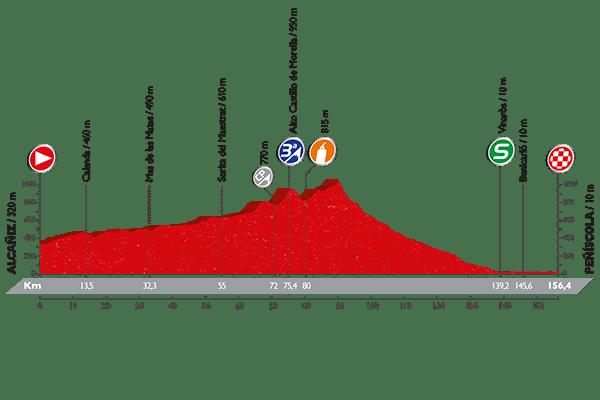 Altimetría Vuelta a España 2016 etapa 16