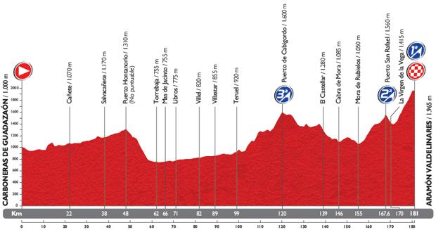 Perfil de la novena etapa de la Vuelta Ciclista a España
