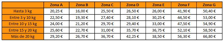 Coste de envío para Unión Europea
