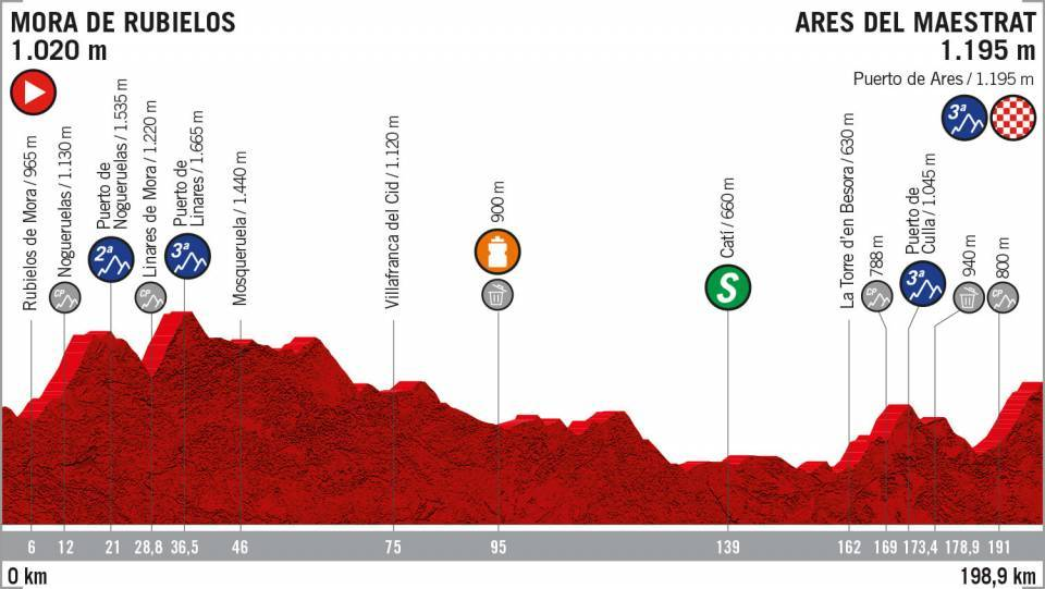 perfil etapa 6 la vuelta 2019